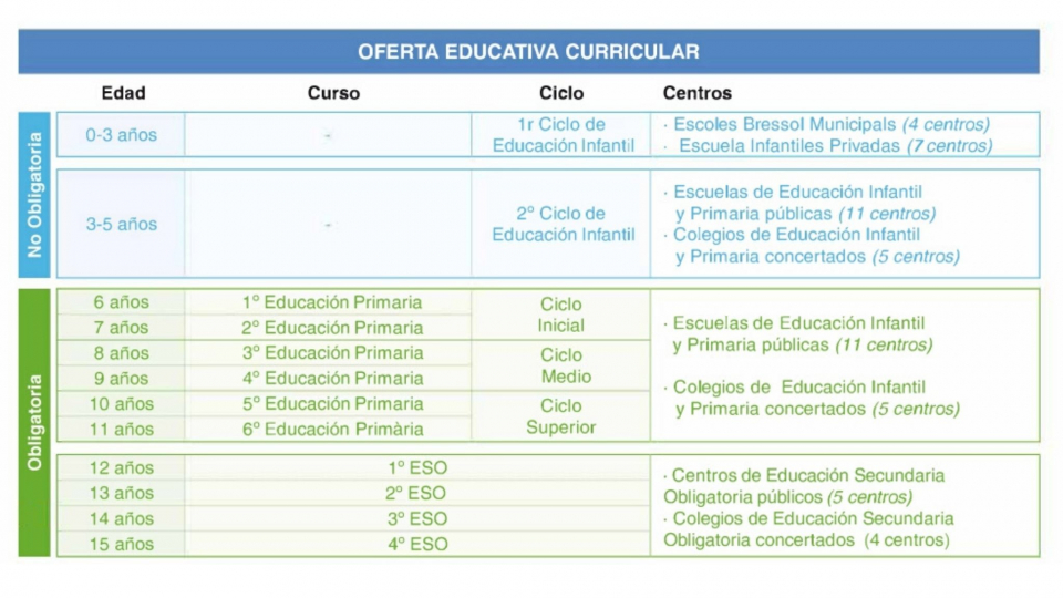 Primera etapa educativa en Viladecans