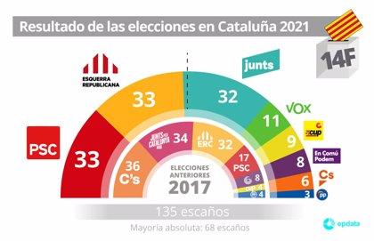 Elecciones Catalanas Viladecans - Viladecans News